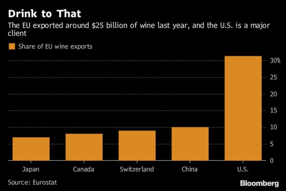 Trump Takes Aim at French Winemakers in Latest EU Trade Target