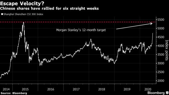 Morgan Stanley Lifts CSI 300 Target to Near Top of 2015 Bubble