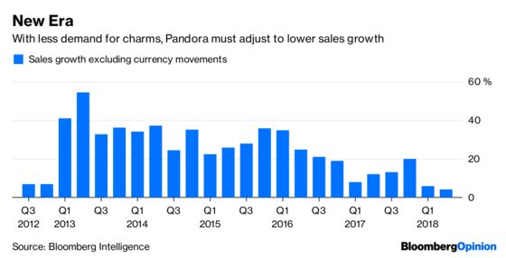 Pandora's Boxed In by Its Fading Charms