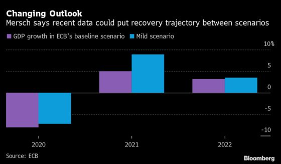 ECB Must Limit Emergency Powers to Temporary Crises, Mersch Says
