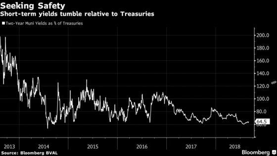 It's Trump, Not Just the Fed, Driving the Short-Term Muni Frenzy