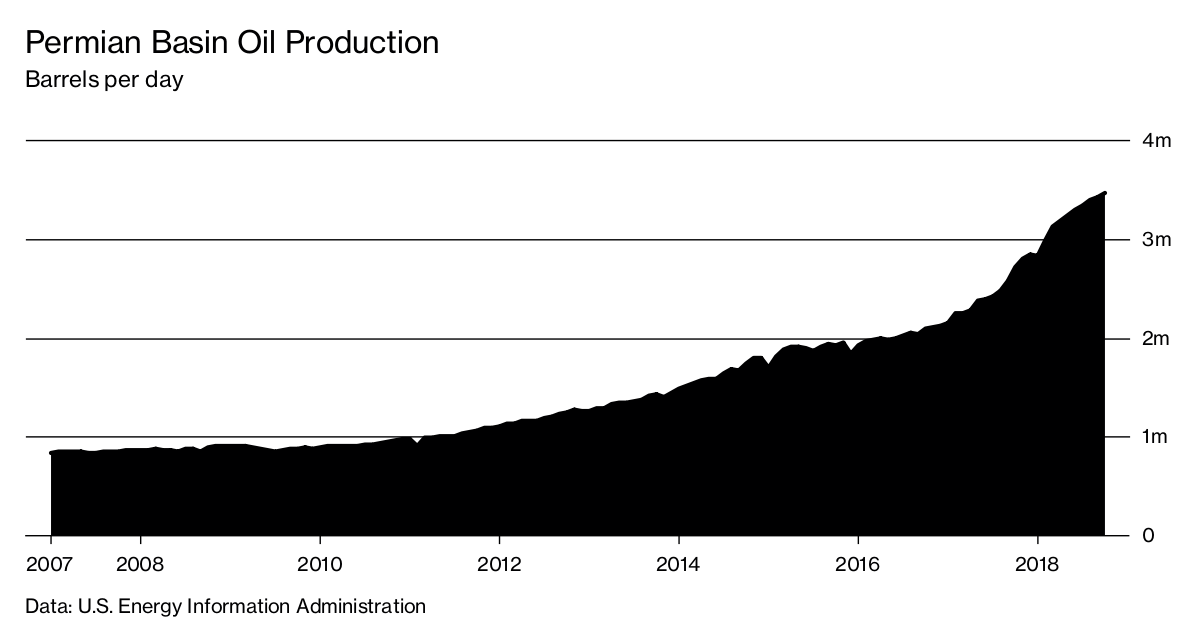 The Permian Oil Boom Is Showing Signs of Overheating - Bloomberg