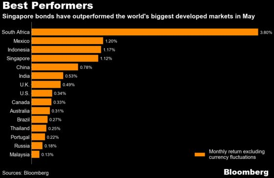 Singapore Bonds Beat Global Peers as Curbs Fan Haven Demand