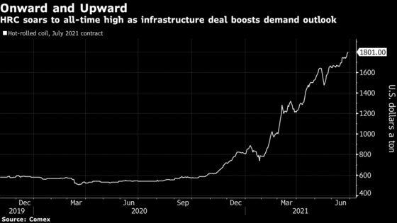 Steel Going Into Biden's Infrastructure Plan Reaches Record