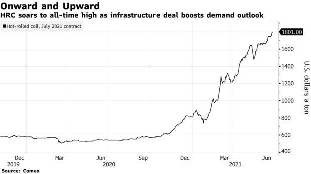 La HRC se dispara a un récord histórico a medida que el acuerdo de infraestructura impulsa la perspectiva de la demanda