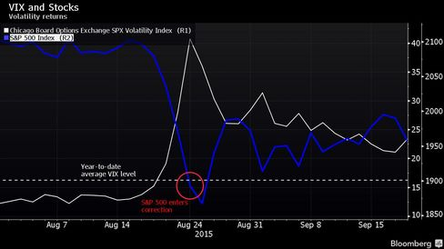 Volatility returns