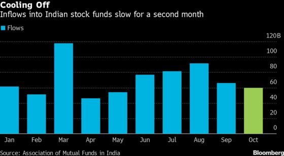 Flows to India Stock Funds Slow as Rally Skips Broad Market