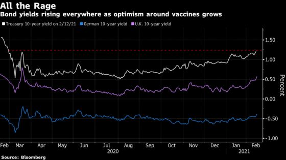 Surging U.S. Yields Show Stimulus Impact Still Getting Priced In