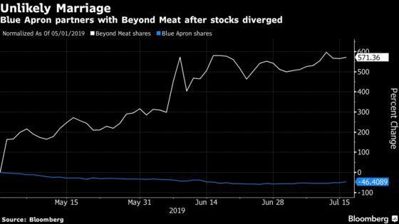 Blue Apron Surges Most  Since IPO on Beyond Meat Partnership