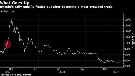 Emerging MarketsBeware: A Recent History of BofAML's Most-Crowded Trades