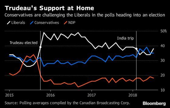 Nafta Crunch Caps a Pretty Dreadful Week for Justin Trudeau