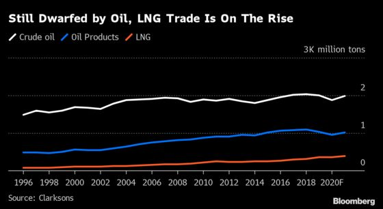 LNG Cargo Prices Rising Faster Than Bitcoin