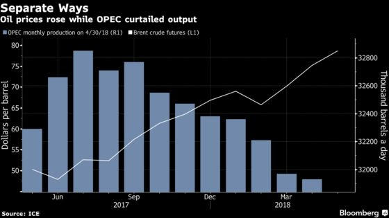 Under Pressure From Trump, Saudis Put Brakes on Oil's Rally