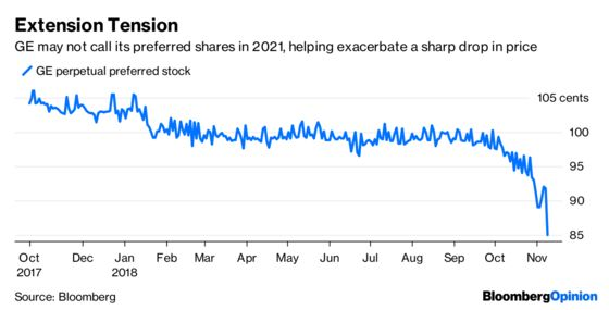 GE's Preferred Stock Looms Large for Vanguard and Pimco