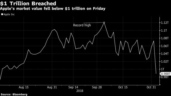 Apple Market Cap Falls Below $1 Trillion After Earnings Flop