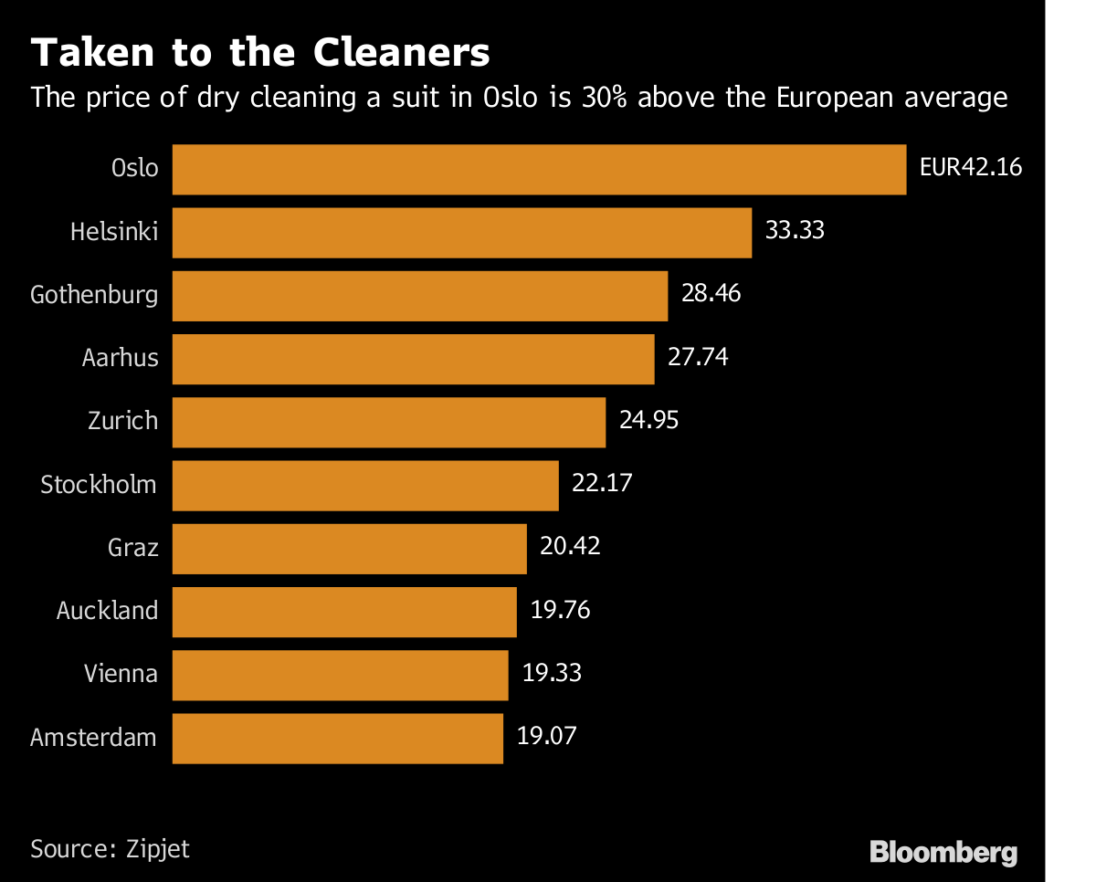 Taken to the Cleaners       The price of dry cleaning a suit in Oslo is 30% above the European average              Source Zipjet