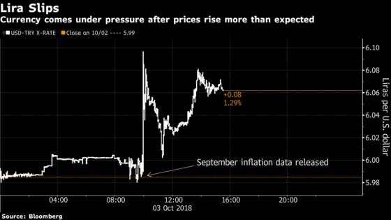 Turkish Assets Tumble as Inflation Puts Policy in the Spotlight