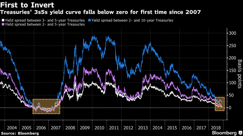 Yield Curve Inverts For First Time in More Than a Decade - Bloomberg