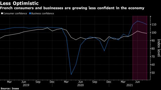 French Consumer Confidence Falls for a Second Month