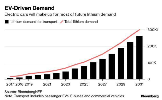 EV-Driven Demand