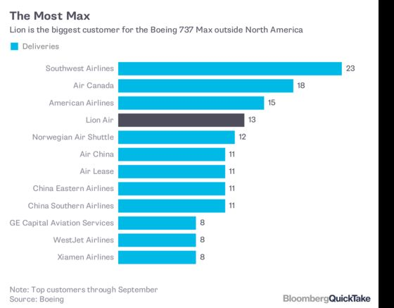 What Boeing's Post-Crash Warning About 737 Max Means: QuickTake