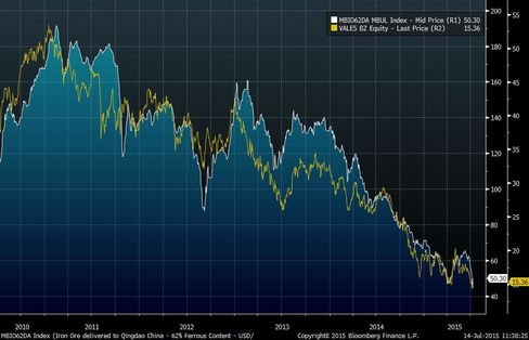 Iron Ore Prices and Vale's share price. Source: Metal Bulletin, Bloomberg