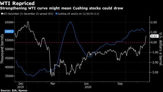 Stronger Oil Curve Points to Glut Relief at U.S. Storage Hub
