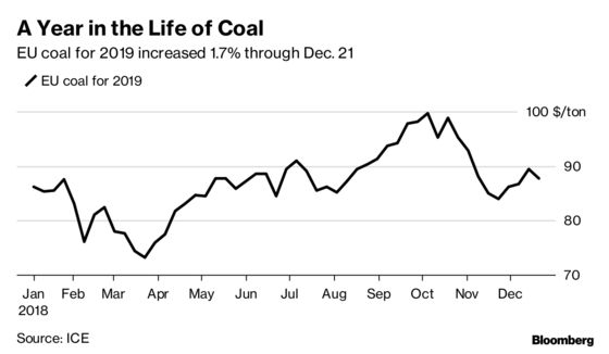 Coal's Heyday At $100 a Ton Passes in Europe With Curbs on Its Use