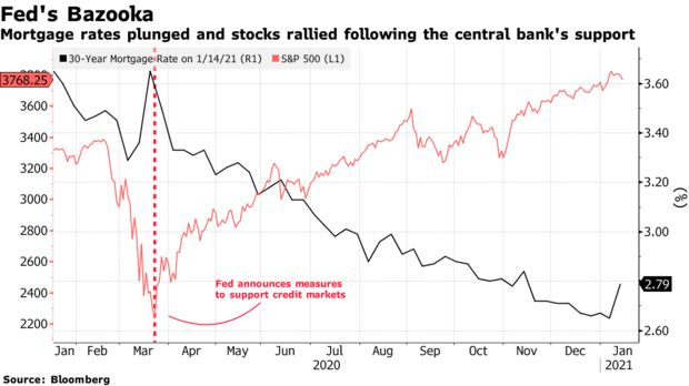 Mortgage rates plunged and stocks rallied following the central bank's support
