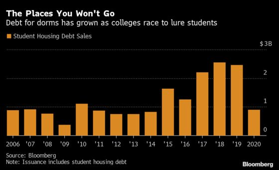 Deserted College Dorms Sow Trouble for $14 Billion in Muni Bonds