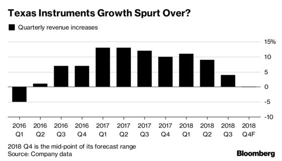 Texas Instruments' Forecast Points to Ebbing Tech Spending Binge
