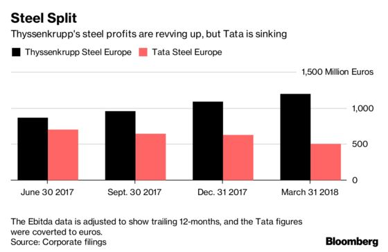 Thyssenkrupp, Tata Are Said to Discuss Changing Steel Terms