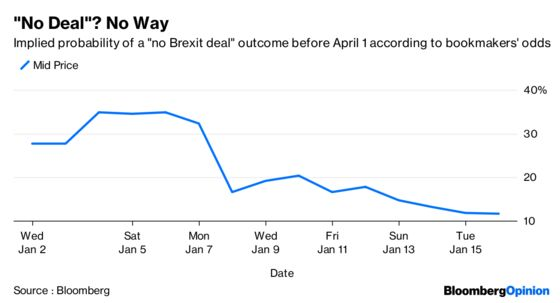 Pound Traders Indulge in Some Wishful Brexit Thinking