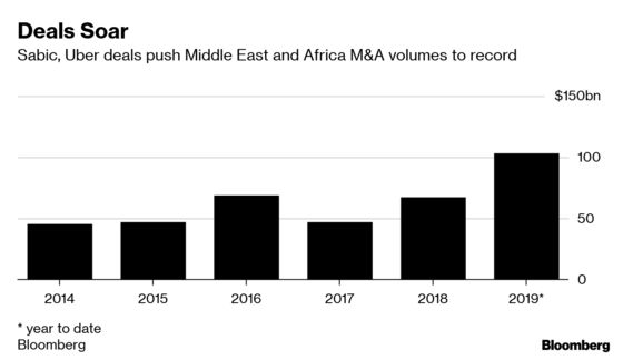 Aramco Megadeal Takes Middle East M&A Volume Near Europe Levels