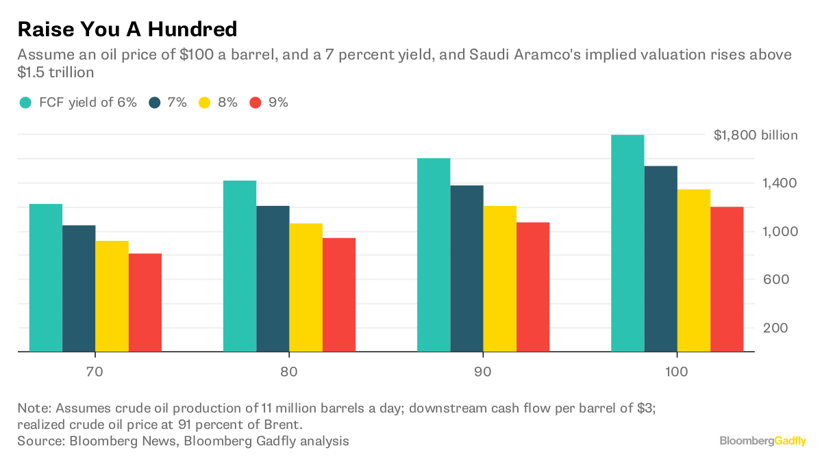 Saudi Arabia Looking for Crude Oil at $100 bbl