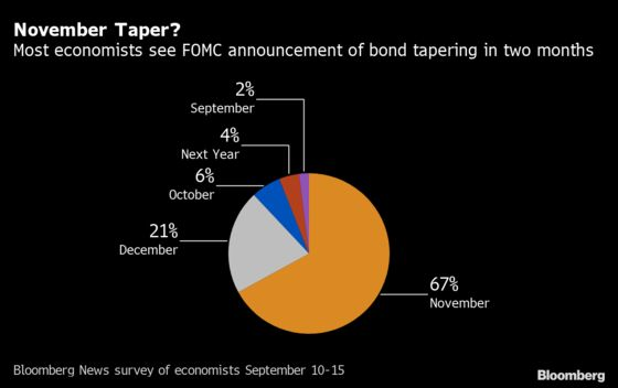 Fed Seen Signaling Taper as Powell Plays Down Liftoff Countdown
