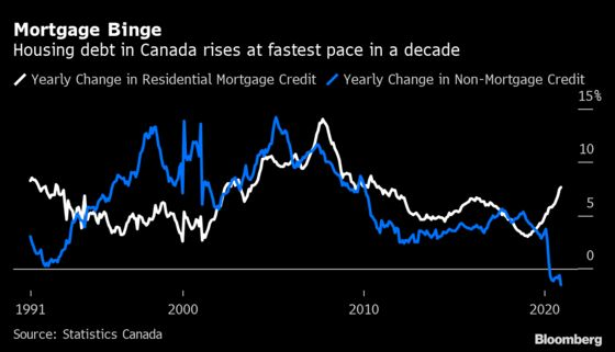 Canadians Take On Mortgage Debt at Fastest Pace in a Decade