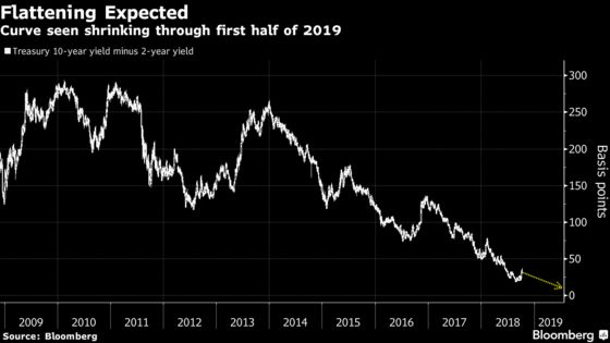 Wall Street Sees Treasuries Yield Curve Flattening Into 2019