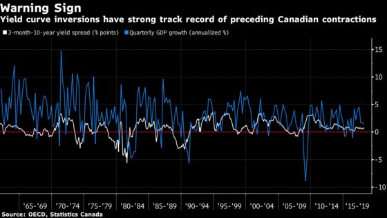 BlackRock Is Worried About Canada's Yield Curve