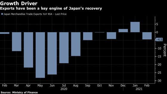 Japan Exports Drop Amid Lunar Holidays, Cold U.S. Weather