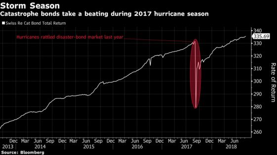 Catastrophe-Bond Traders Are 'Scrambling' to Understand Florence's Risk