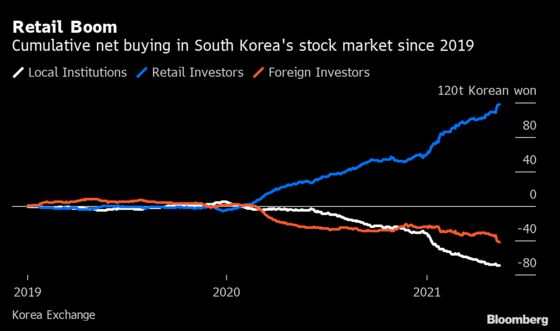 Korea Retail Trading Boom Scales New Peak With Record Buying