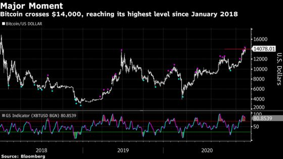 Bitcoin Rallies Above $14,000 With Traders in Election Limbo
