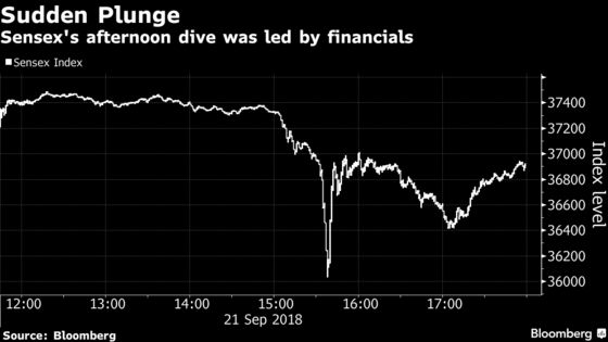 India Stock Market Rocked by Sudden Plunge in Financial Shares