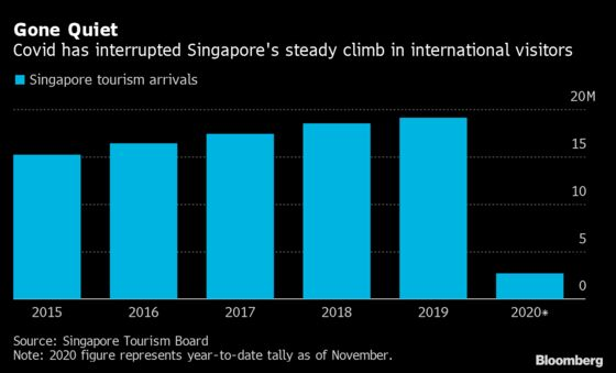 Singapore Changi Reinvents Itself for Return of Business Travel