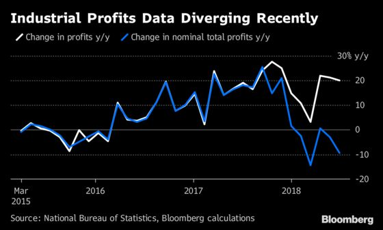 China's Industrial Profits Jump Again as Doubts Cloud Data