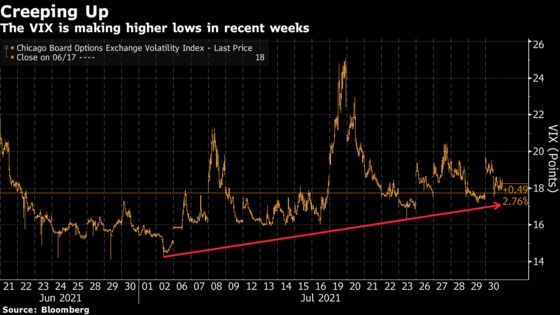 Volatility Warnings Signal Virus May Bring Another Rough August