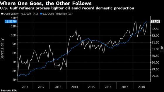 U.S. Gulf Refiners Feast on Domestic Oil