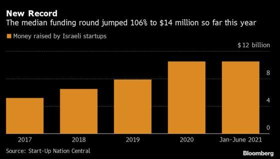 Israeli Startups Break Record With $10.5 Billion Raised in 2021