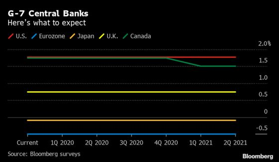 Our Guide to What the World's Top Central Banks Will Do Next Year